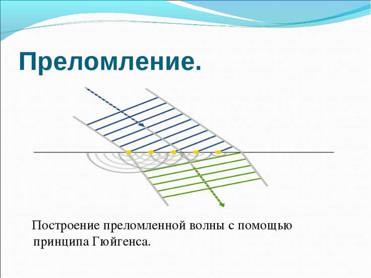 Преломление. Построение преломленной волны с помощью принципа Гюйгенса.