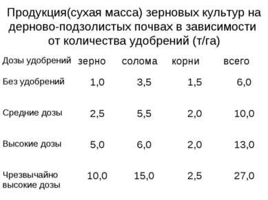 Продукция(сухая масса) зерновых культур на дерново-подзолистых почвах в завис...