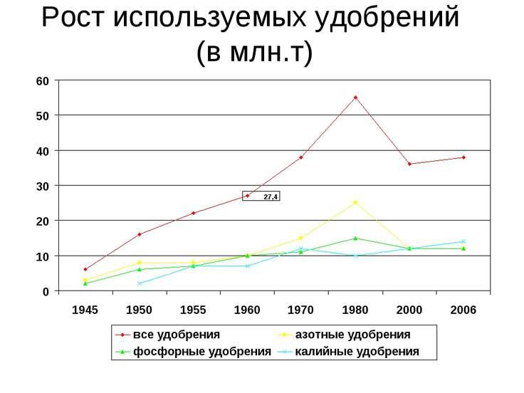 Рост используемых удобрений (в млн.т)
