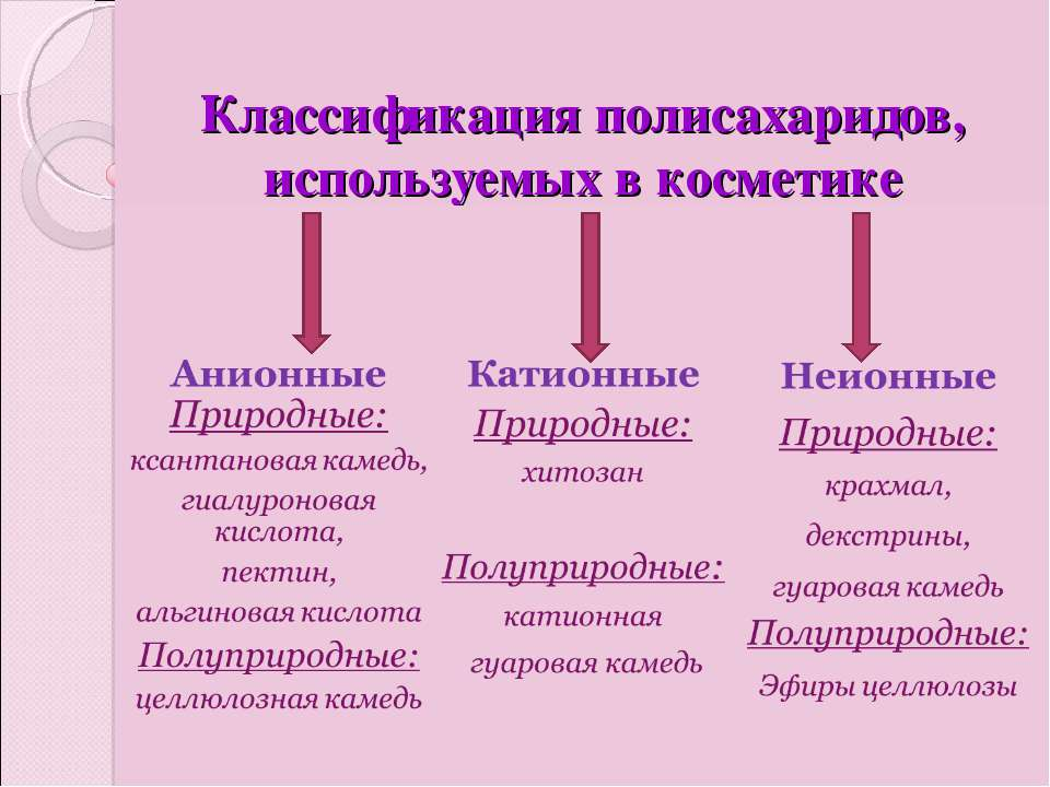 Классификация полисахаридов, используемых в косметике