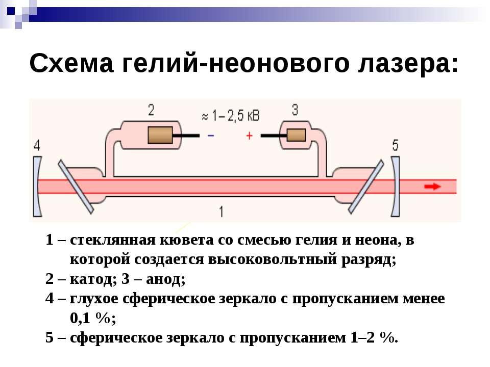 Схема гелий-неонового лазера: 1 – стеклянная кювета со смесью гелия и неона, ...