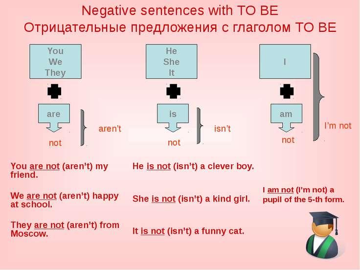 Negative sentences with TO BE Отрицательные предложения с глаголом TO BE You ...
