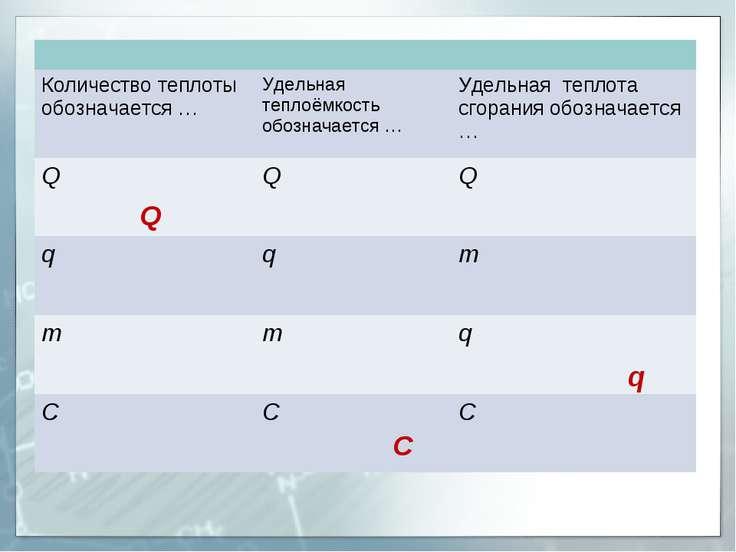 Q C q Количество теплоты обозначается … Удельная теплоёмкость обозначается … ...
