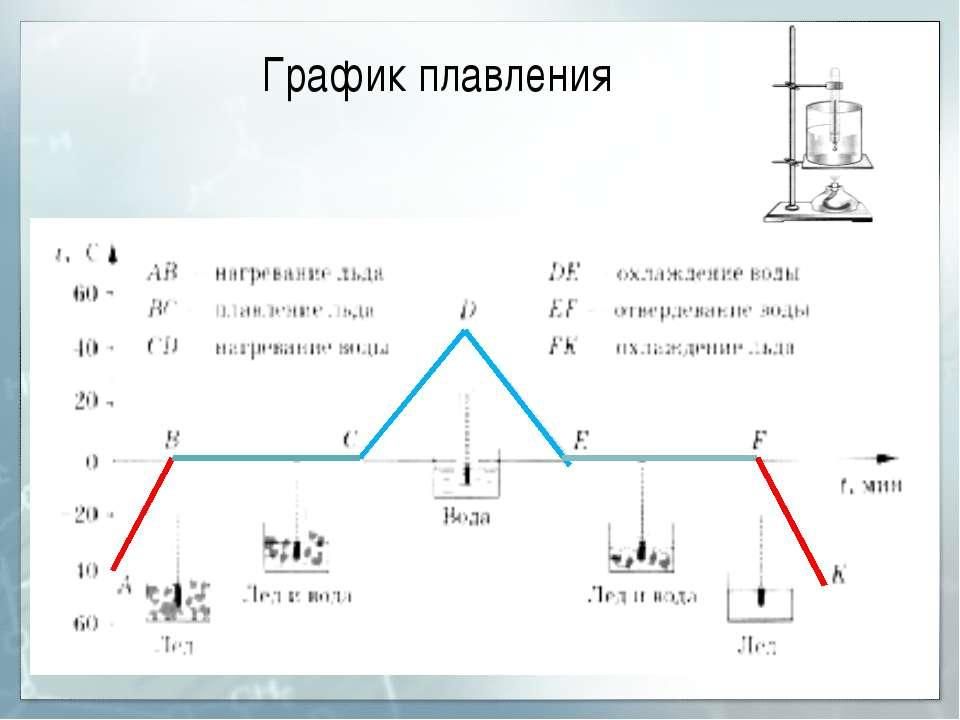График плавления