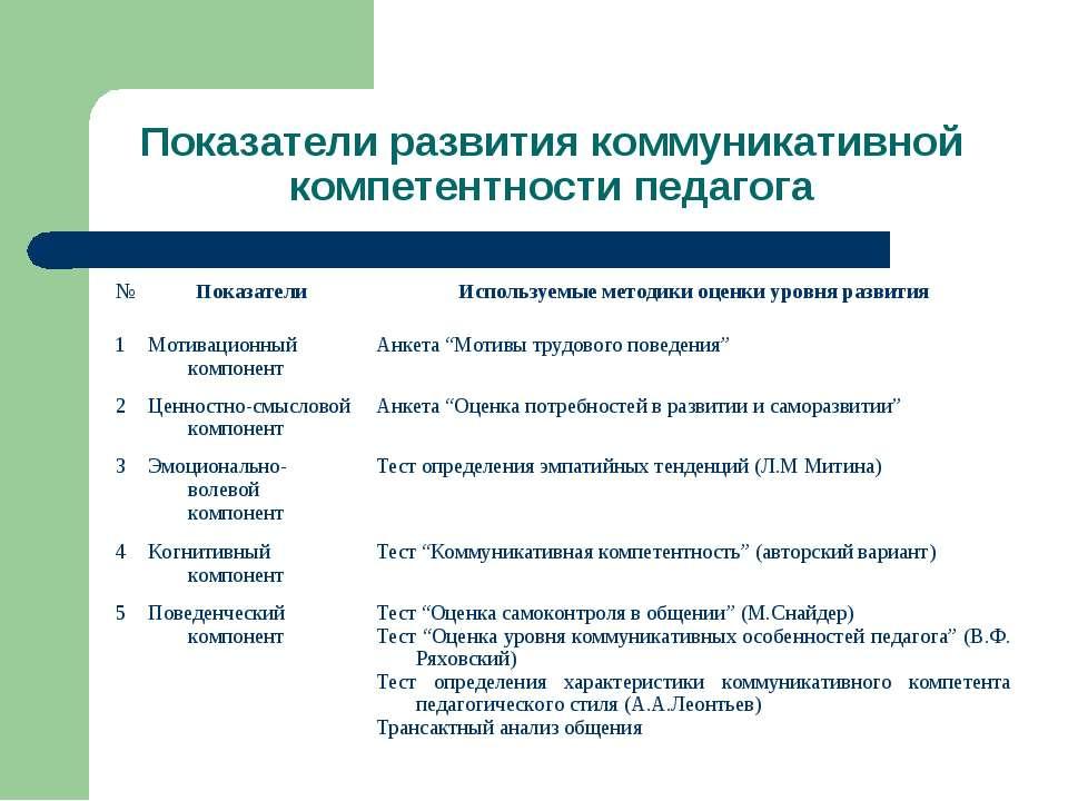 Показатели развития коммуникативной компетентности педагога