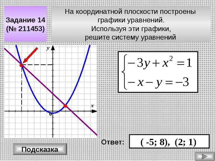 На координатной плоскости построены графики уравнений. Используя эти графики,...