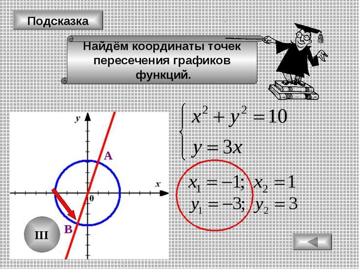 Подсказка Найдём координаты точек пересечения графиков функций. А В III