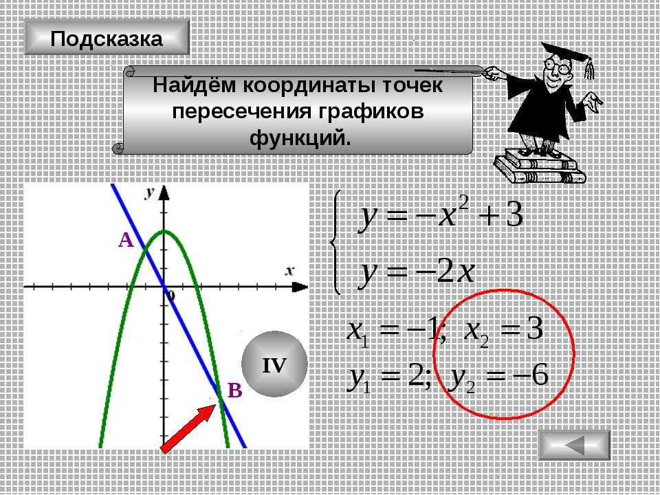 Подсказка Найдём координаты точек пересечения графиков функций. А В IV