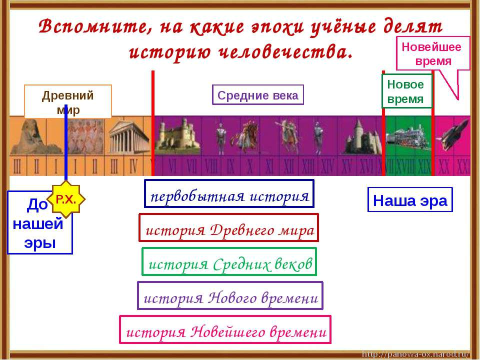 Древний мир Средние века Новейшее время Наша эра До нашей эры Р.Х. Вспомните,...
