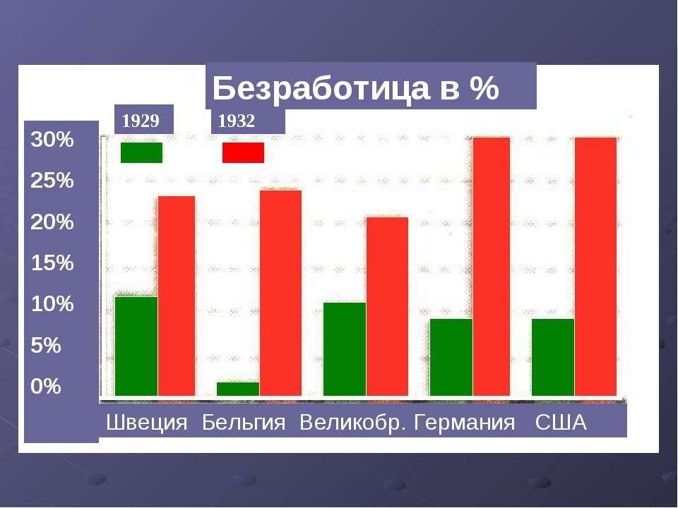 Швеция Бельгия Великобр. Германия США 1929 1932 Безработица в % 30% 25% 20% 1...