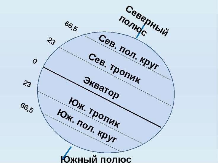 Сев. тропик Экватор Сев. пол. круг Юж. тропик Юж. пол. круг Северный полюс Юж...