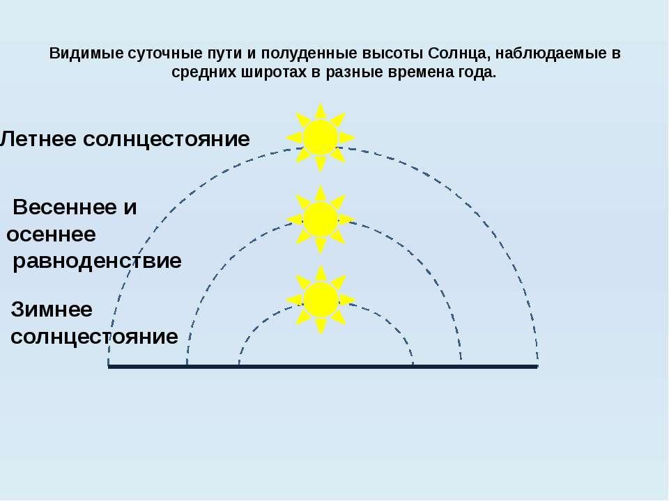 Видимые суточные пути и полуденные высоты Солнца, наблюдаемые в средних широт...