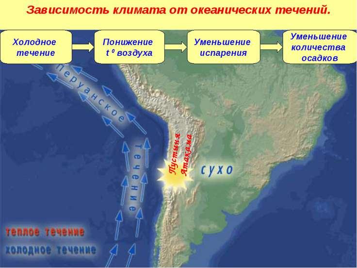 Холодное течение Понижение t 0 воздуха Уменьшение испарения Уменьшение количе...