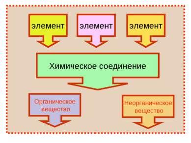 элемент Неорганическое вещество Органическое вещество Химическое соединение э...