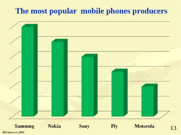 The most popular mobile phones producers *