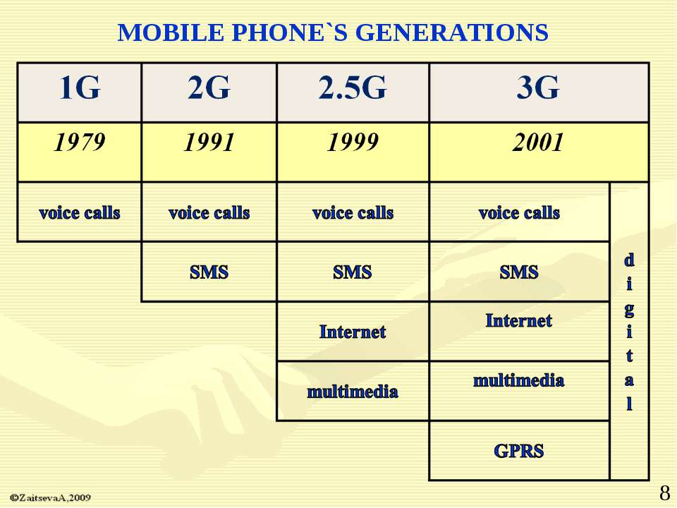 MOBILE PHONE`S GENERATIONS *