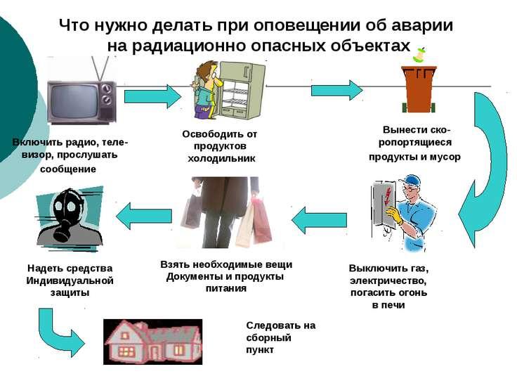 Что нужно делать при оповещении об аварии на радиационно опасных объектах Вкл...