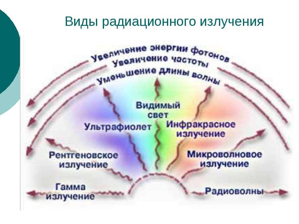 Виды радиационного излучения