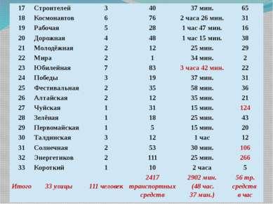 17 Строителей 3 40 37 мин. 65 18 Космонавтов 6 76 2 часа 26 мин. 31 19 Рабоча...