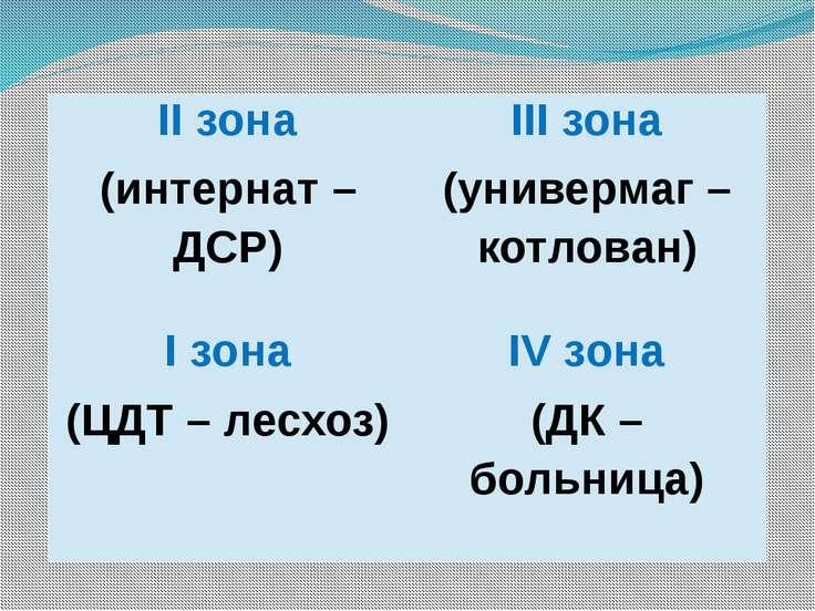 IIзона (интернат – ДСР) IIIзона (универмаг – котлован) Iзона (ЦДТ – лесхоз) I...