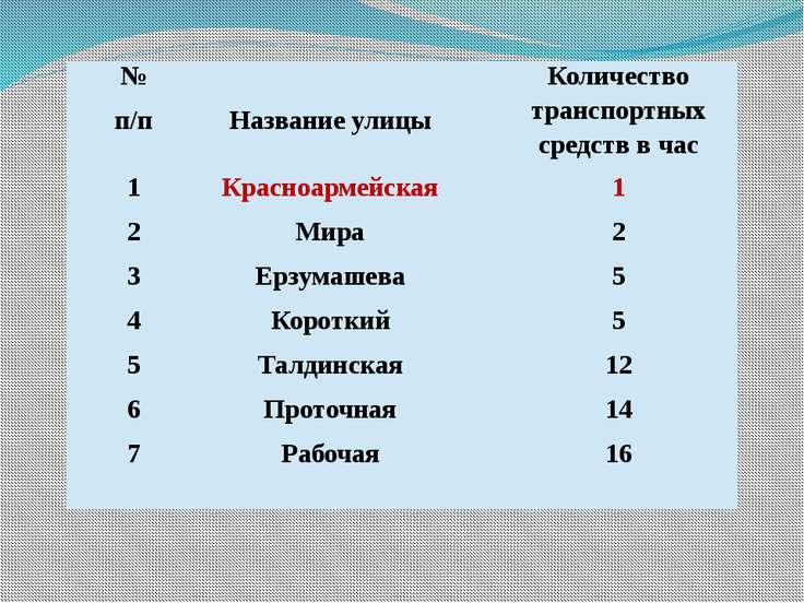 Улицы с низким уровнем движения транспортных средств в селе Онгудай №п/п Назв...