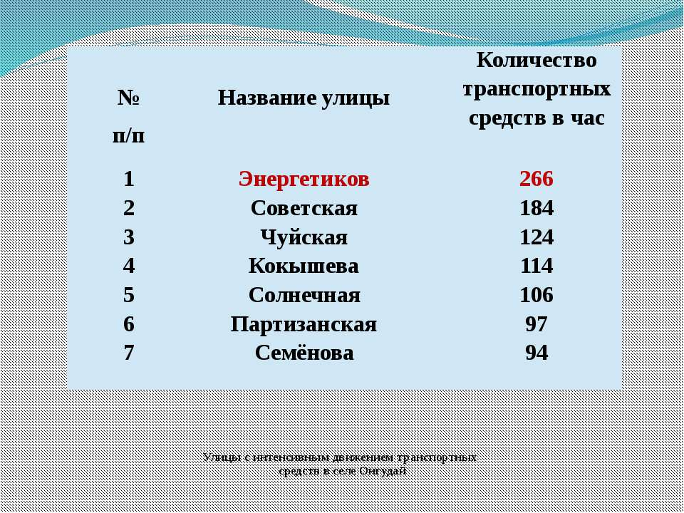 Улицы с интенсивным движением транспортных средств в селе Онгудай №п/п Назван...