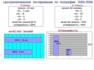 Централизованное тестирование по географии 2005-2006 г. 9 классы 11 классы пи...