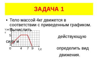 ЗАДАЧА 1 Тело массой 4кг движется в соответствии с приведенным графиком. Вычи...