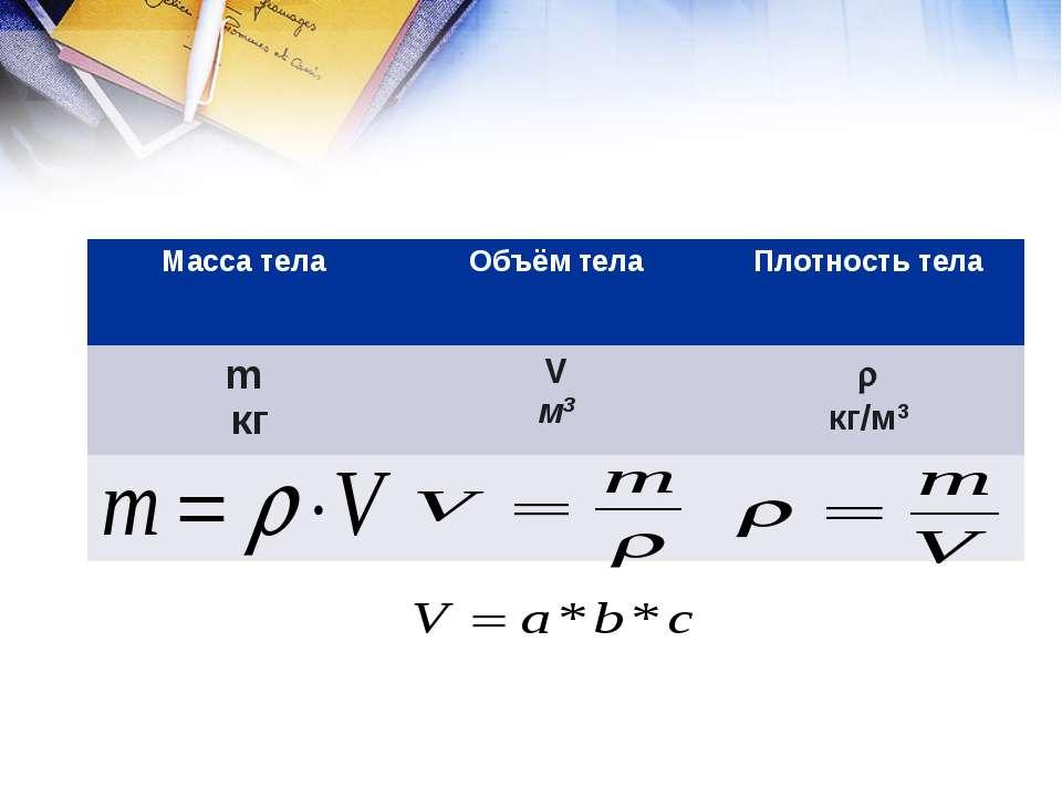 Масса тела Объём тела Плотность тела m кг V м3 кг/м3