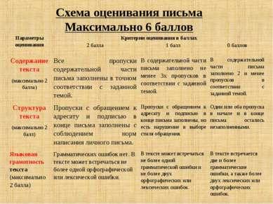 Схема оценивания письма Максимально 6 баллов Параметры оценивания Критерии оц...