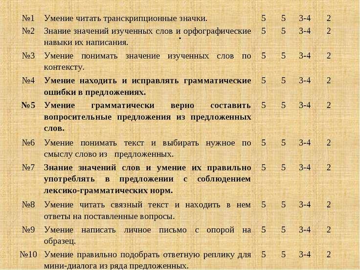 . №1 Умение читать транскрипционные значки. 5 5 3-4 2 №2 Знание значений изуч...