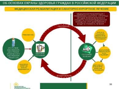 * ОБ ОСНОВАХ ОХРАНЫ ЗДОРОВЬЯ ГРАЖДАН В РОССЙИСКОЙ ФЕДЕРАЦИИ МЕДИЦИНСКАЯ РЕАБИ...