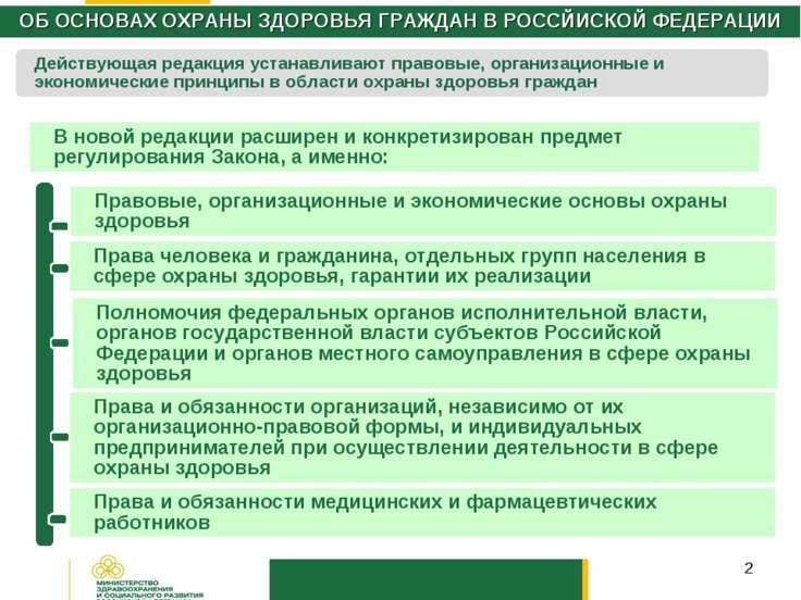 * ОБ ОСНОВАХ ОХРАНЫ ЗДОРОВЬЯ ГРАЖДАН В РОССЙИСКОЙ ФЕДЕРАЦИИ В новой редакции ...