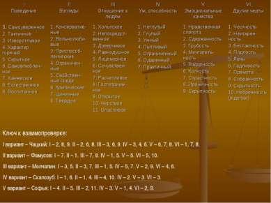 Ключ к взаимопроверке: I вариант – Чацкий: I – 2, 8, 9. II – 2, 6, 8. III – 3...
