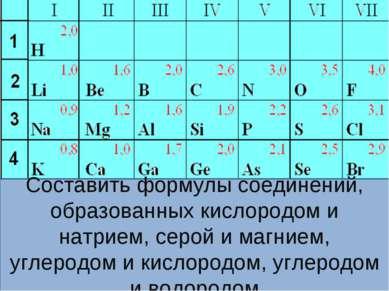 Составить формулы соединений, образованных кислородом и натрием, серой и магн...
