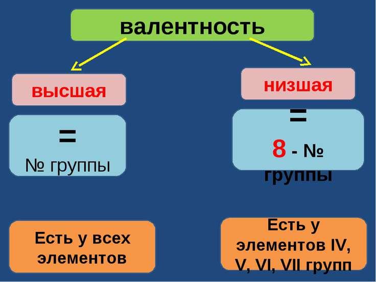 валентность = № группы высшая = 8 - № группы низшая Есть у всех элементов Ест...
