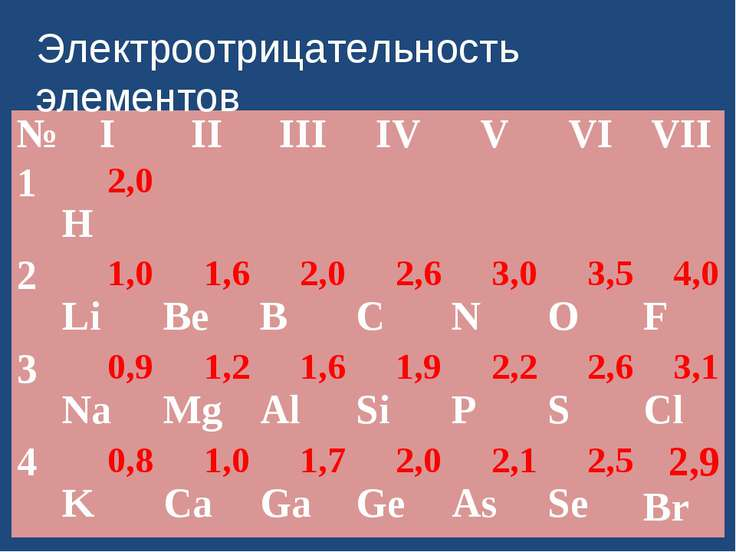 Электроотрицательность элементов № I II III IV V VI VII 1 2,0 H 2 1,0 Li 1,6 ...
