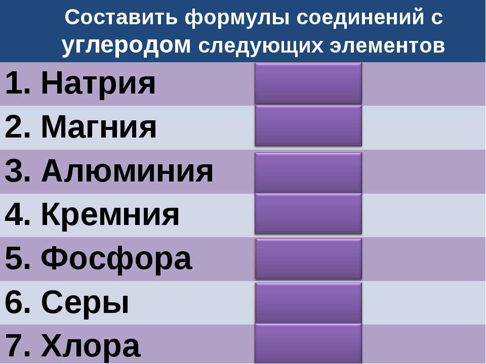 Составить формулы соединений с углеродом следующих элементов 1. Натрия 2. Маг...