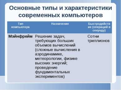 Основные типы и характеристики современных компьютеров Тип компьютера Назначе...