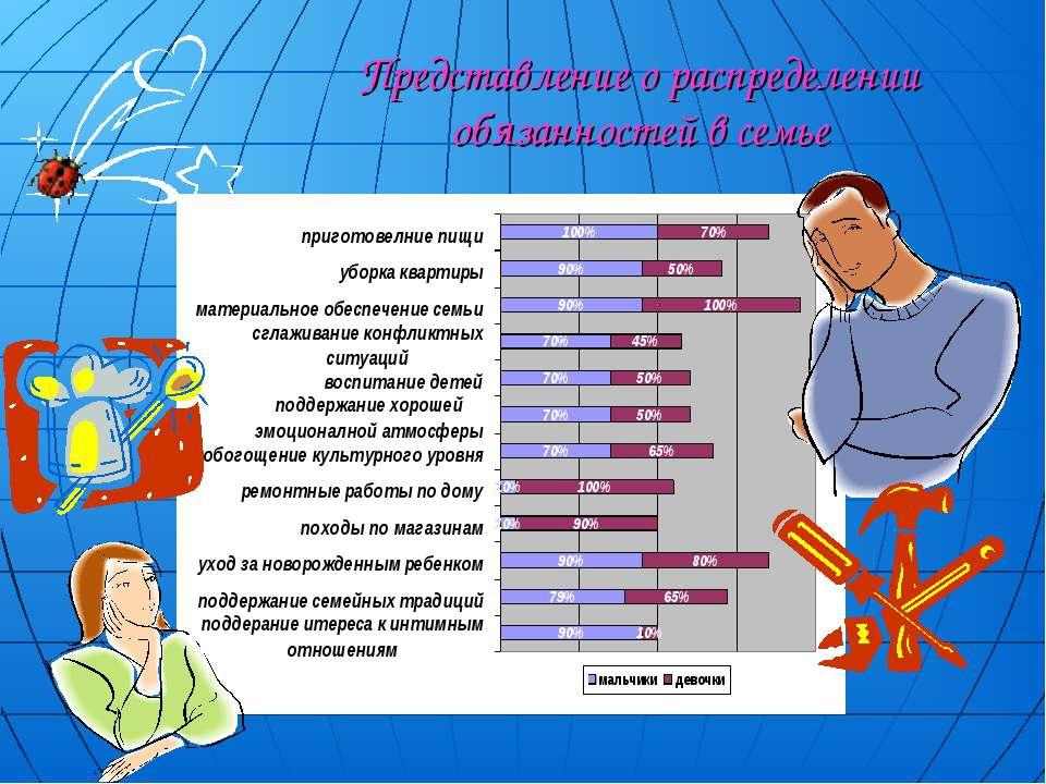 Представление о распределении обязанностей в семье