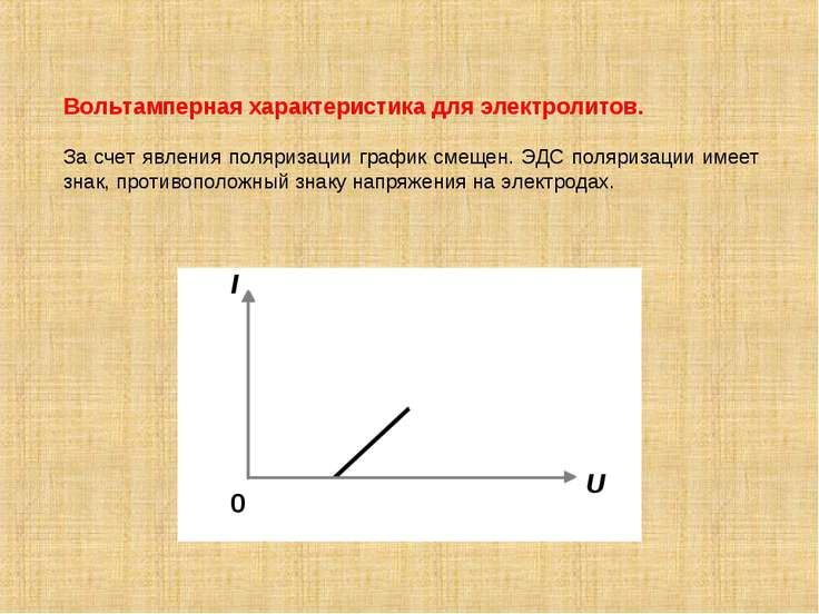 Вольтамперная характеристика для электролитов. За счет явления поляризации гр...