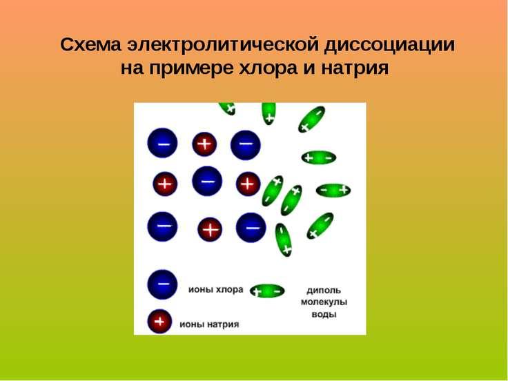 Схема электролитической диссоциации на примере хлора и натрия