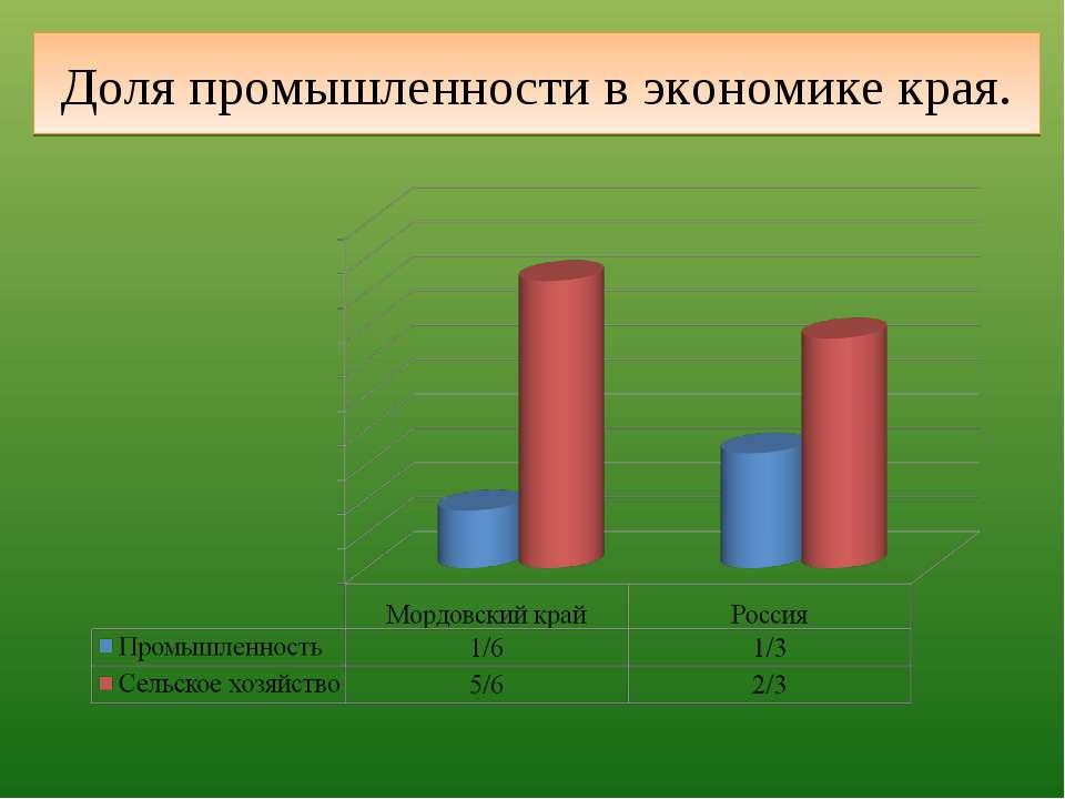 Доля промышленности в экономике края.