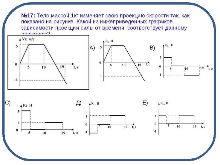 А) В) С) Д) Е) №17: Тело массой 1кг изменяет свою проекцию скорости так, как ...