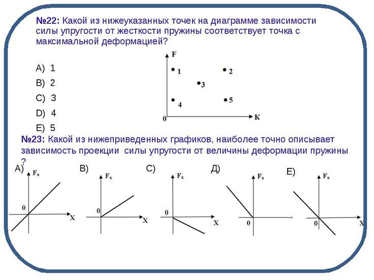 №23: Какой из нижеприведенных графиков, наиболее точно описывает зависимость ...