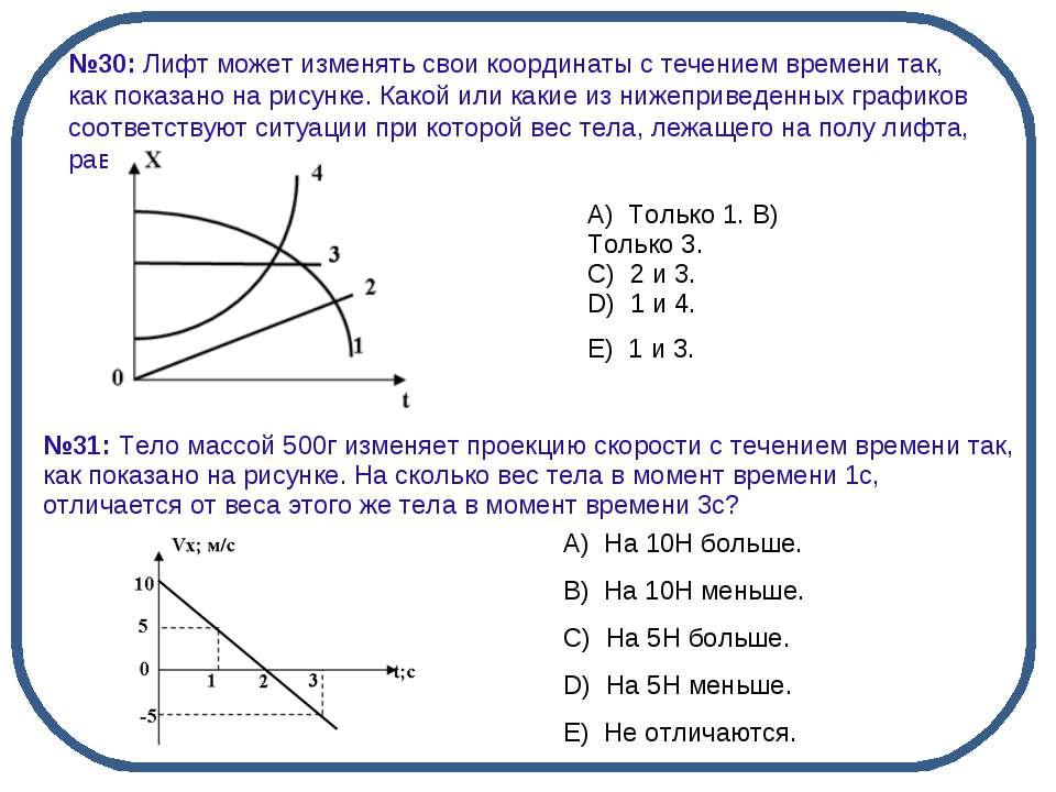 №30: Лифт может изменять свои координаты с течением времени так, как показано...