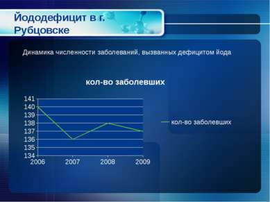 Йододефицит в г. Рубцовске Динамика численности заболеваний, вызванных дефици...