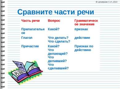 Сравните части речи © Цимерман С.И.,2010 Часть речи Вопрос Грамматическое зна...