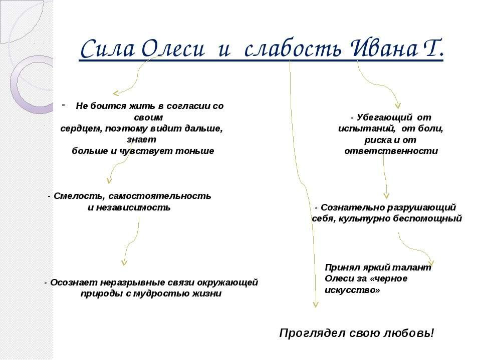 Сила Олеси и слабость Ивана Т. Не боится жить в согласии со своим сердцем, по...