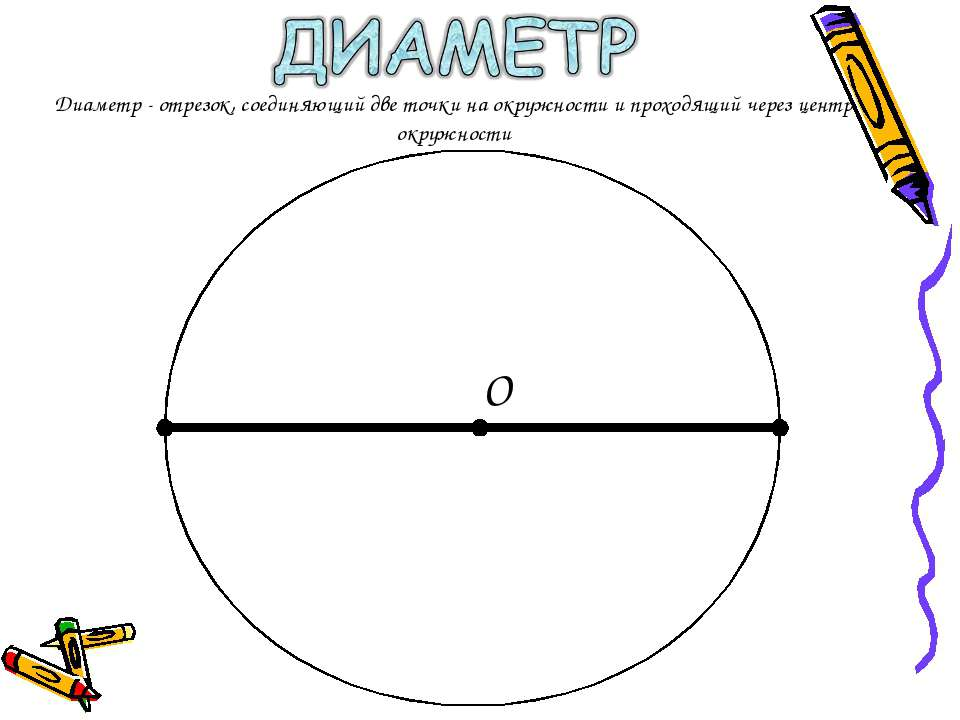 О Диаметр - отрезок, соединяющий две точки на окружности и проходящий через ц...